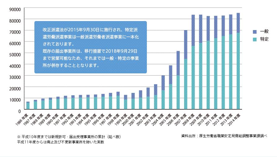 2014年度の許可事業所数(一般・特定)数推移━約8万社