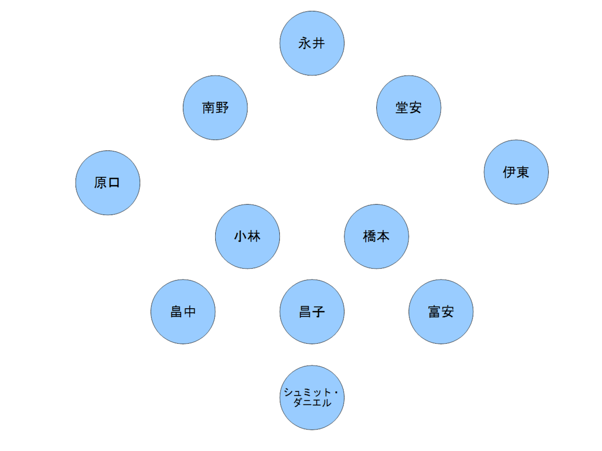 日本代表エルサルバドル戦のフォーメーション