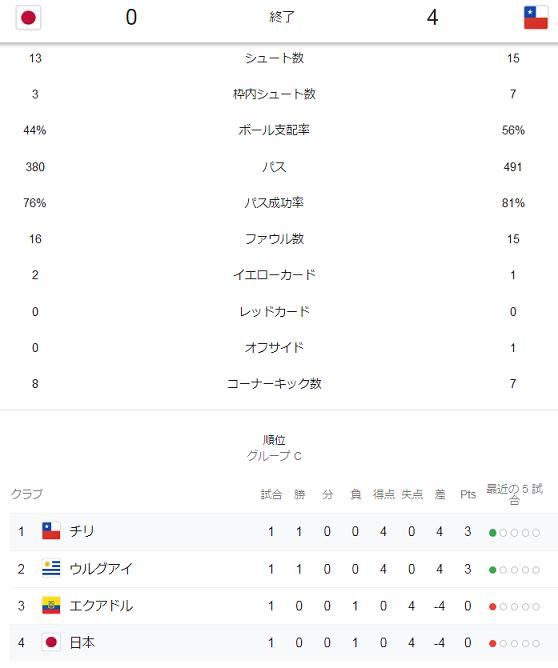 日本代表vsチリのスタッツ