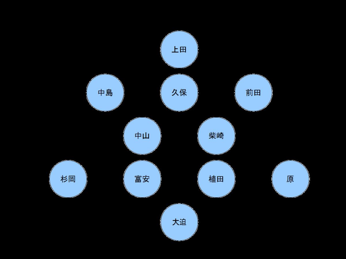 日本代表のフォーメーション