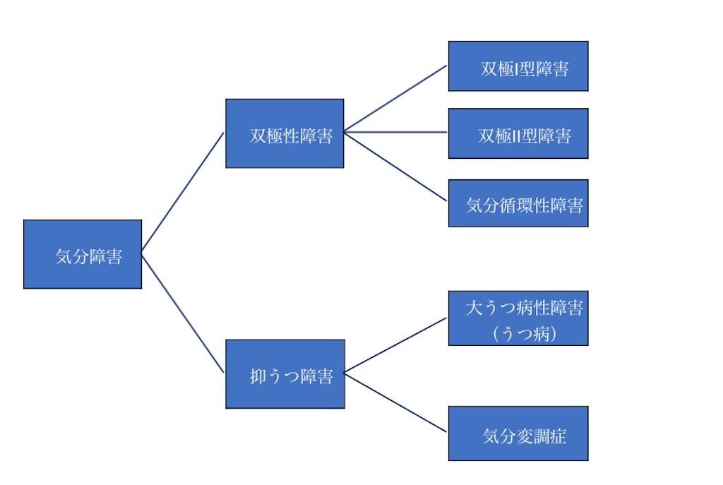 f:id:psycholosteak:20200726142008j:image