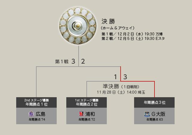 f:id:pukuko15:20151203134801p:plain