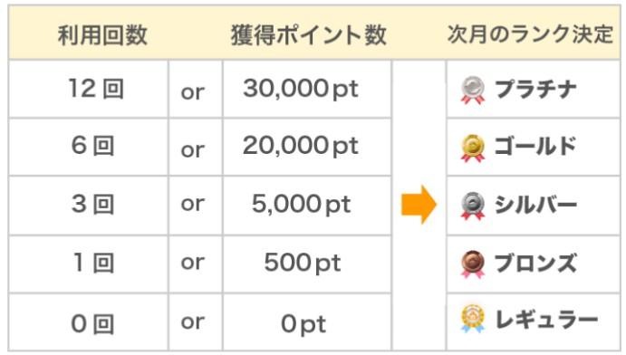 会員ランク制度の詳細画面