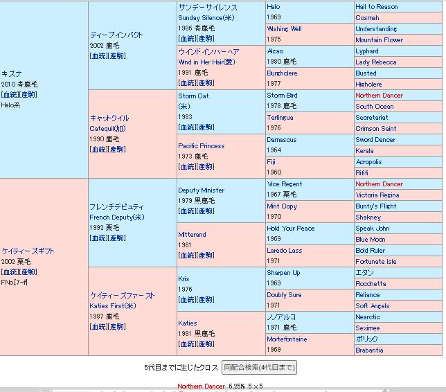 ダディーズビビッドの血統表