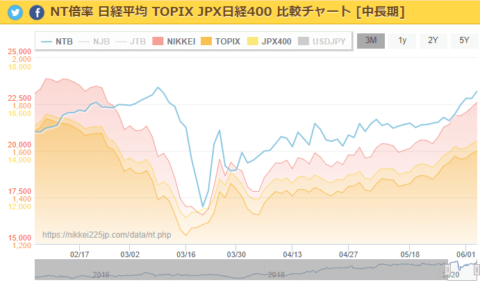 日経225サイト掲載のNT倍率のチャート