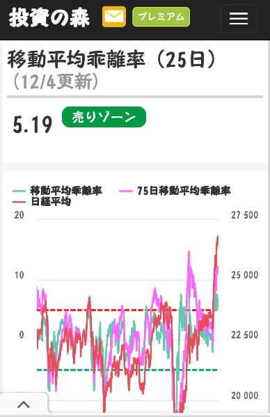 投資の森から引用した25日乖離率のチャート