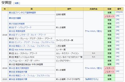 Wikipediaより参照した、キム・ダミの受賞歴表