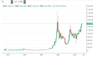 bitコイン 月足のチャート