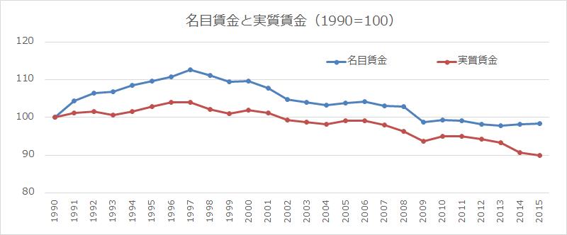 増税した頃からの物価の上昇率のチャート