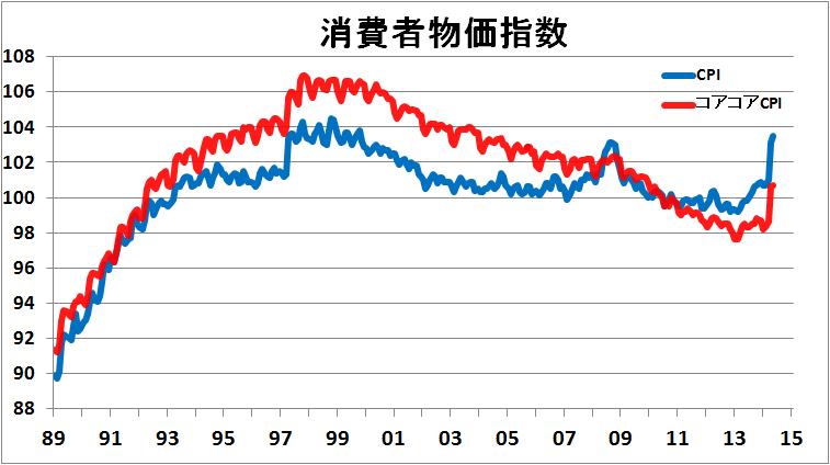 1989年以降の日本の消費者物価指数の推移のチャート