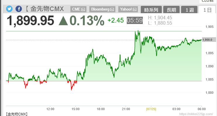 ゴールドのチャート画像