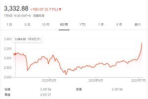 上海総合指数のチャート