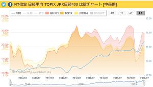 NT倍率のチャート
