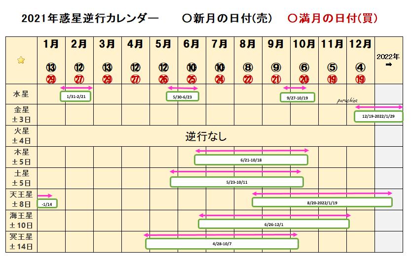惑星逆行と新月満月カレンダー
