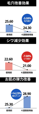 4週間後の毛穴改善効果-5.08%、4週間後のシワ減少効果-7.08%、4週間後の弾力改善+14.23%、