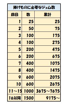 エボニー王の帰還のゲーム、捧げものに必要なジェムの数、回目-数-累計、1-25-25、2-50-75、3-100-175、4-100-275、5-200-475、6-200-675、7-400-1075、8-400-1475、9-600-2075、10-600-2675、11~15-1000-7675、16以降-1500-9175~