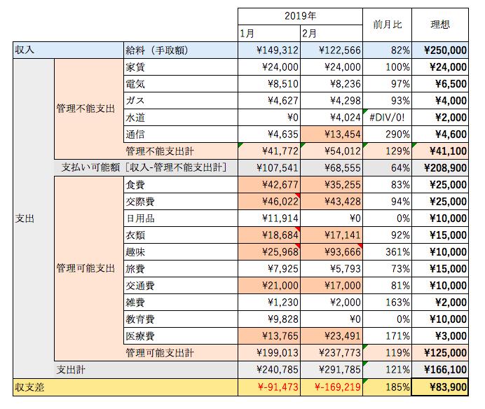 2019年2月家計簿