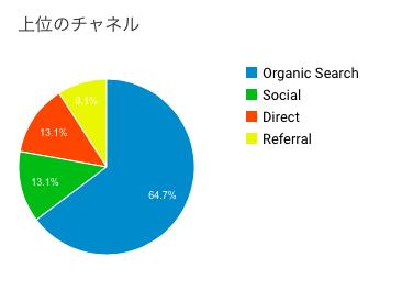 organic検索