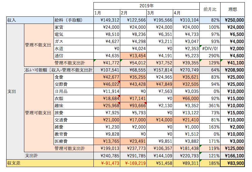 2019年4月家計簿
