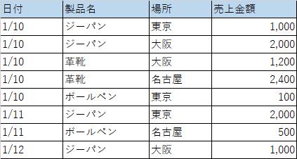f:id:purin_it:売上表
