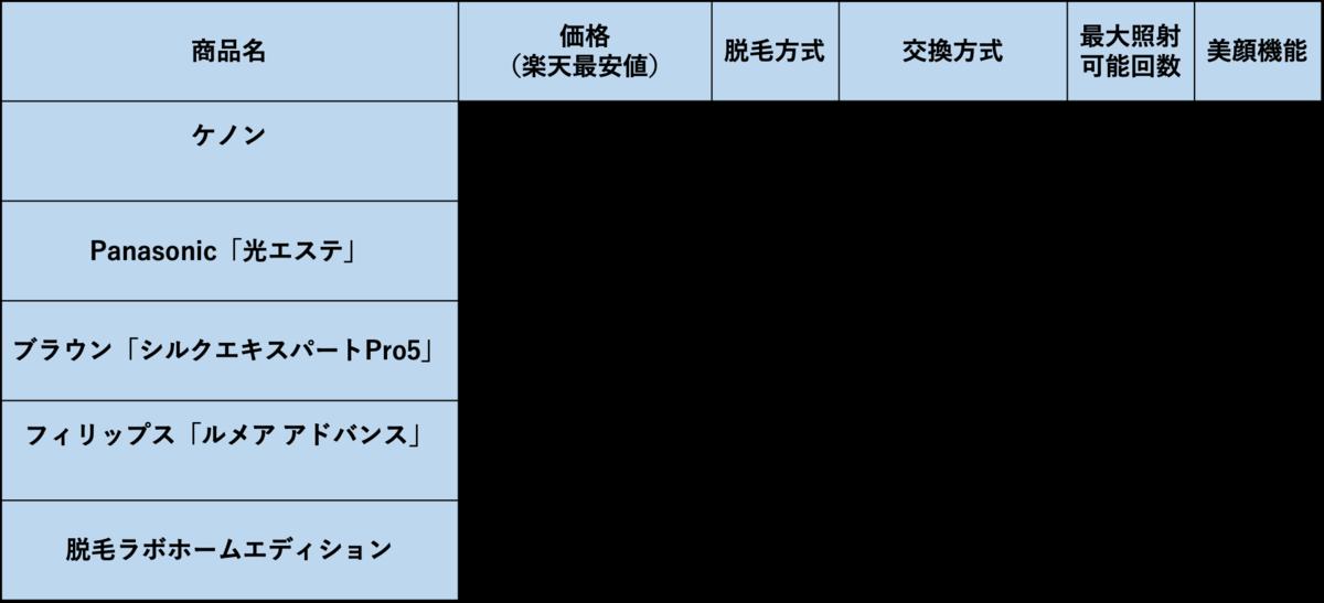 f:id:purinnchan:20210605152941p:plain