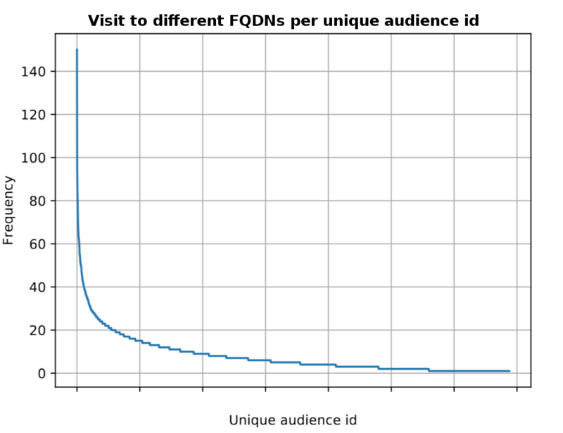 visit to different FQDNs per unique audience id