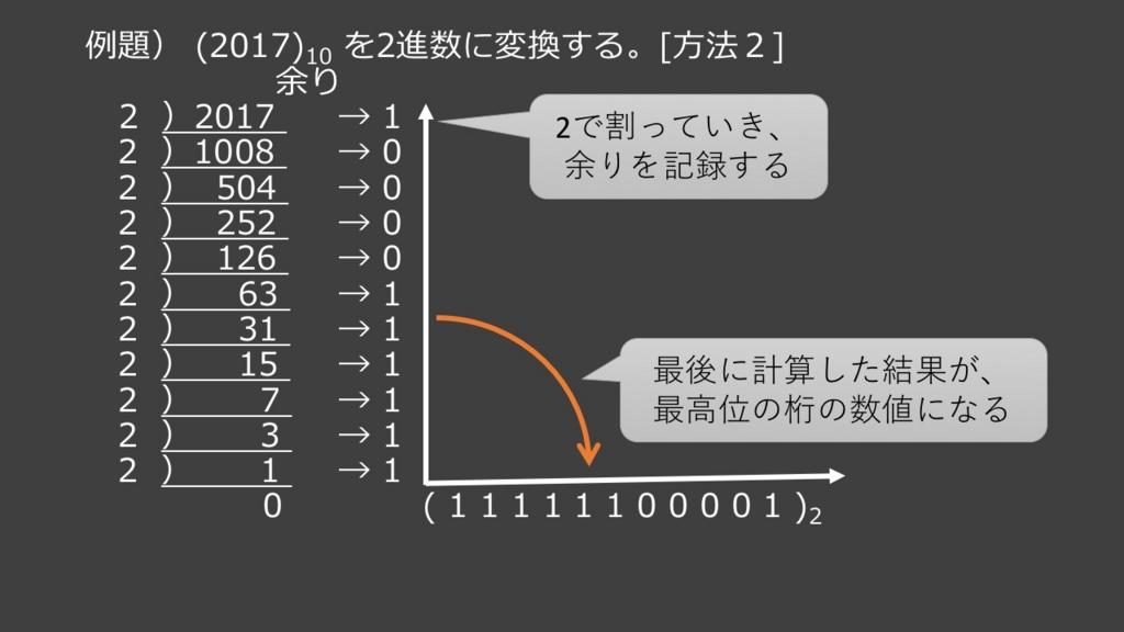1.1.1.1.進数・基数 - pwd-it:IT...