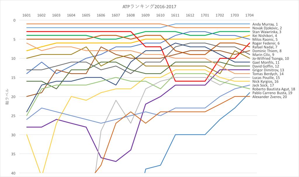 f:id:pwd-tennis:20170325235316p:plain