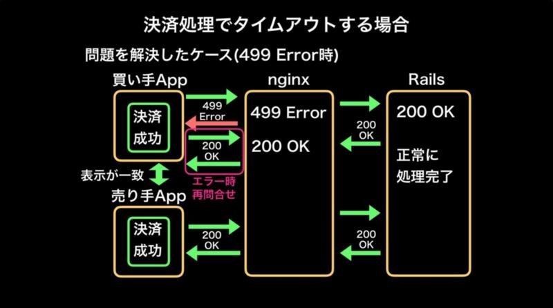 決済処理でタイムアウトする場合(問題を解決したケース(499 Error時))