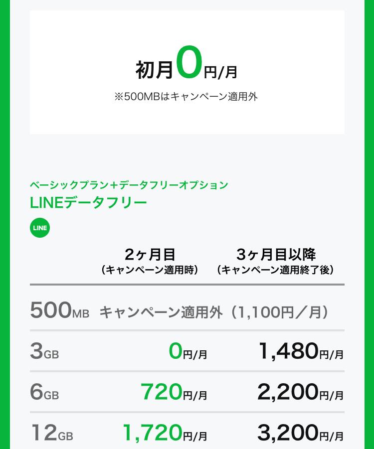 LINEモバイルキャンペーン 月額利用料無料