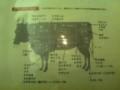 和牛の部位別の名称