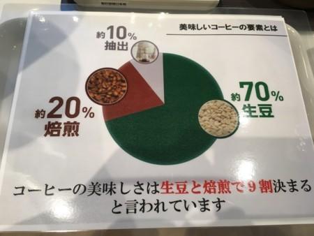生豆70%、焙煎20%、抽出10%