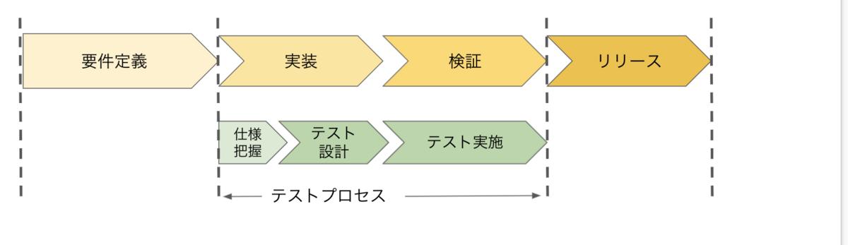 f:id:qa_tokki:20210811150058p:plain