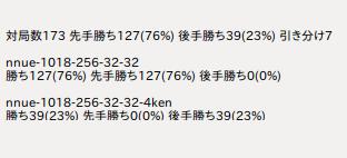 将棋ソフトの勝率から見る振り飛車迫害の歴史の画像