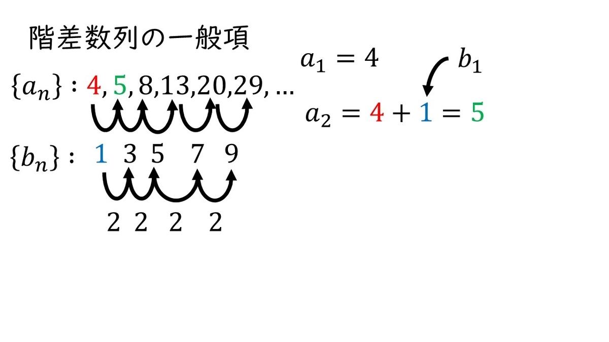項 一般 階 数列 差 階差型の数列