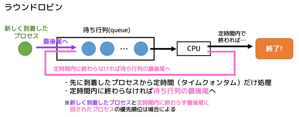 f:id:quoll00:20200224163841p:plain