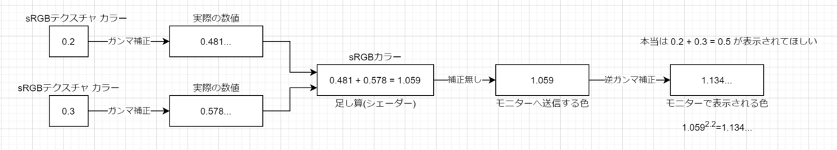 f:id:r-ngtm:20210117122956p:plain