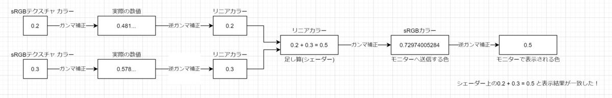 f:id:r-ngtm:20210117123053p:plain