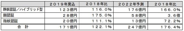富士経済によるバイオメトリクス市場動向
