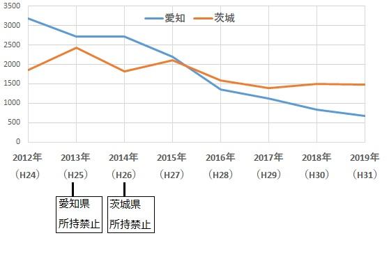 愛知と茨城の自動車盗認知件数の推移