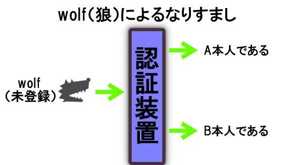 wolfによるなりすまし