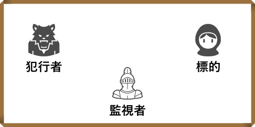 3要素イメージ図