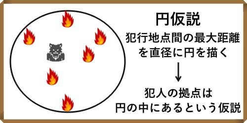円仮説イメージ