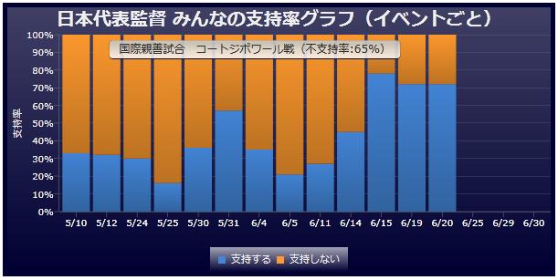 日本代表監督 みんなの支持率グラフ(イベントごと)