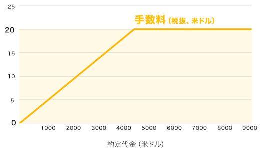 手数料グラフ
