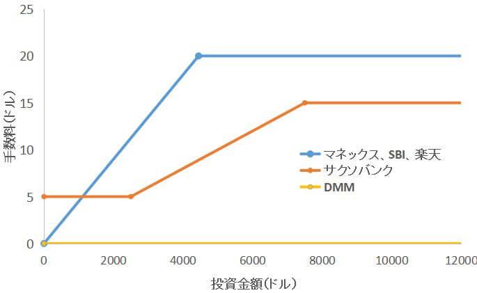 グラフ3本