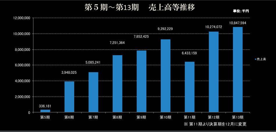 売上推移の青い棒グラフ
