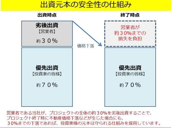 出資元本の安全性の仕組みと棒グラフ