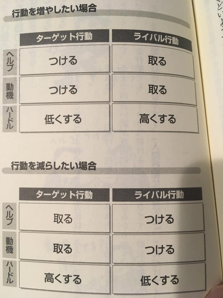 『新版「続ける」技術』 石田淳:著