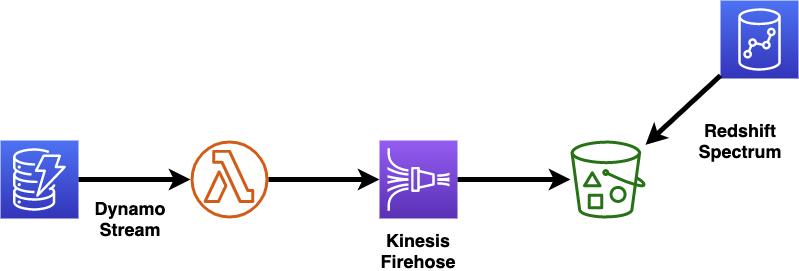 DynamoDBデータの取り込みフロー